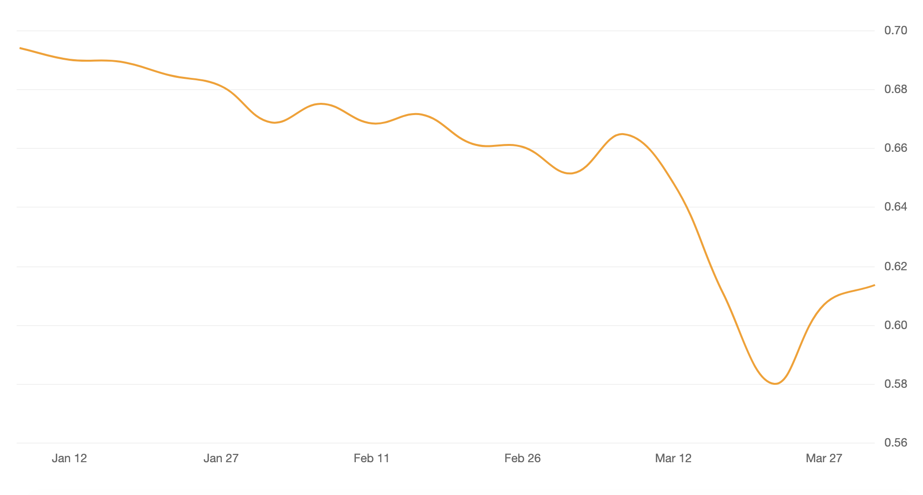 AUD USD graph