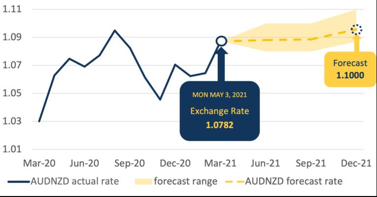AUDNZD Forecast Chart