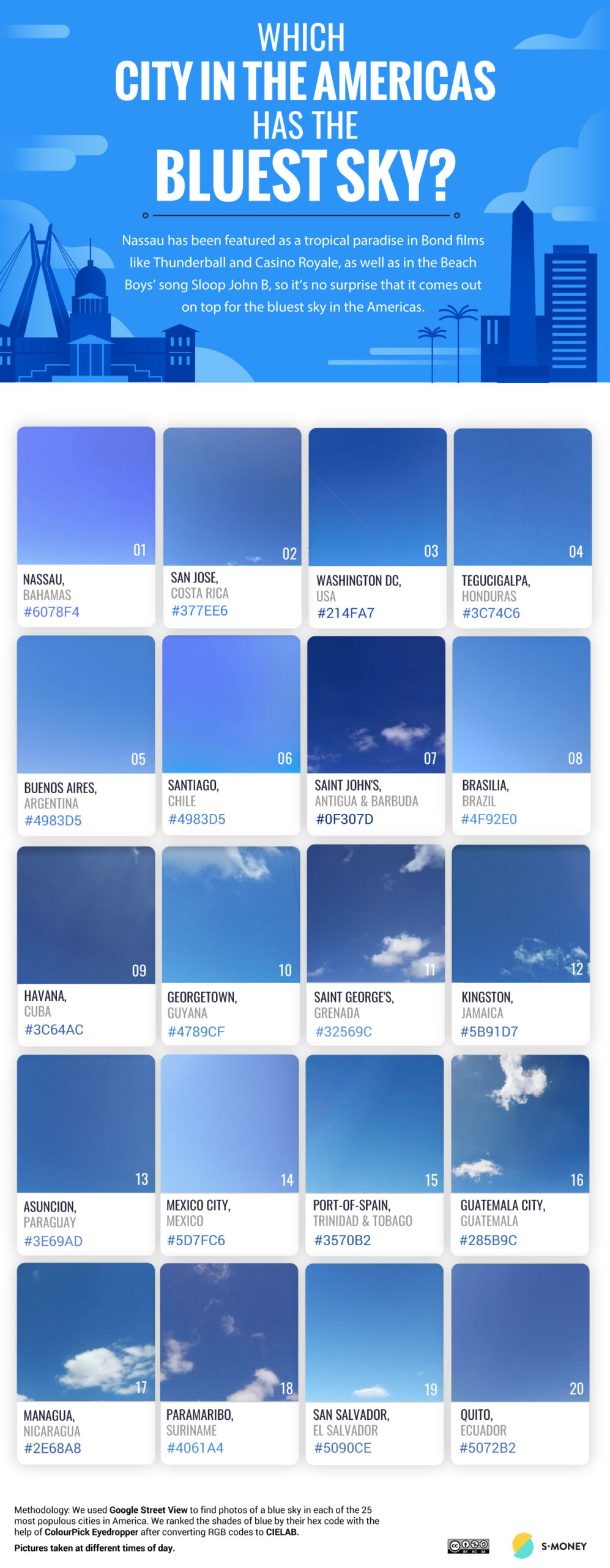 Which city has the bluest sky in the Americas