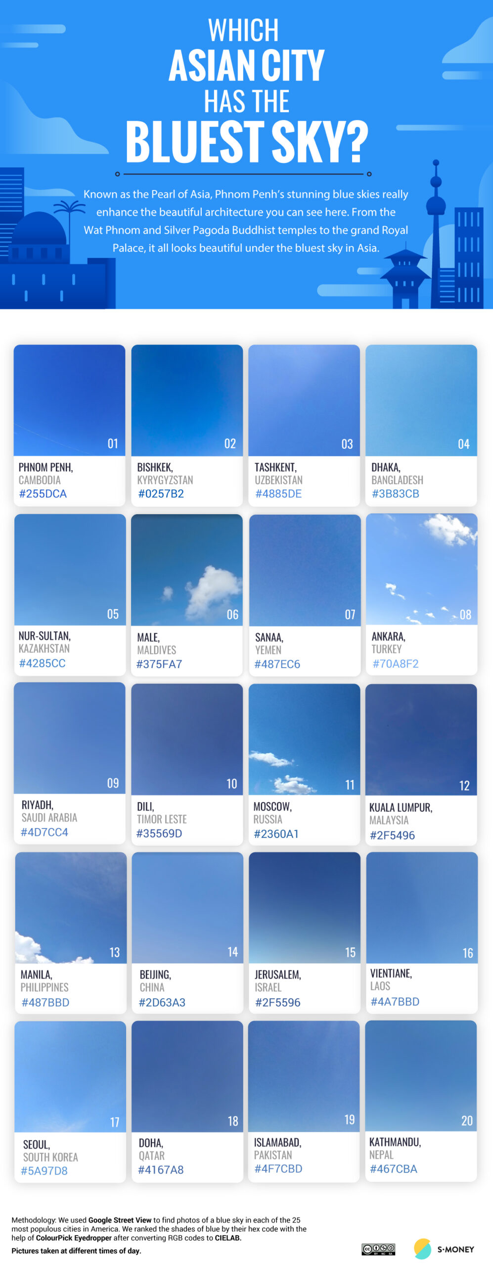 Which city has the bluest sky in Asia