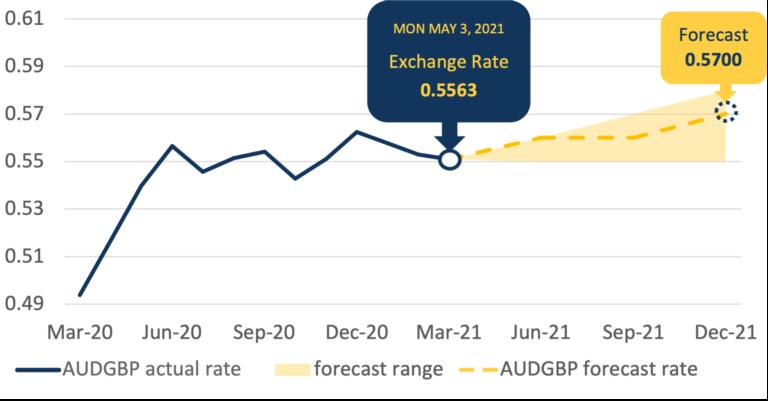 AUDGBP Forecast Chart