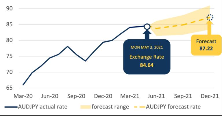 AUDJPY Forecast Chart