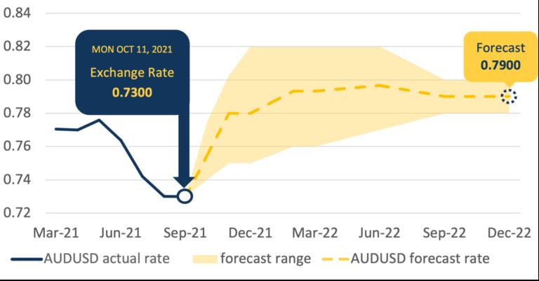 AUDUSD Forecast Chart October 2022